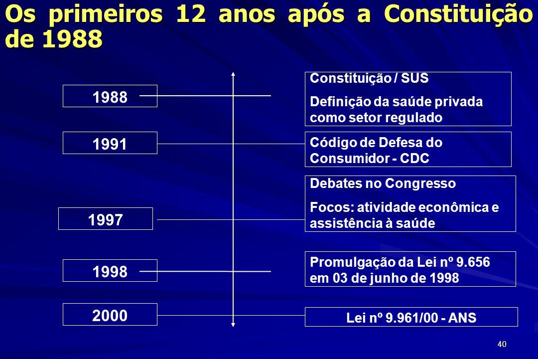 Os primeiros 12 anos após a Constituição de 1988