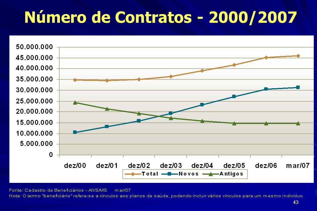 Número de Contratos - 2000/2007 Gislon Caleman