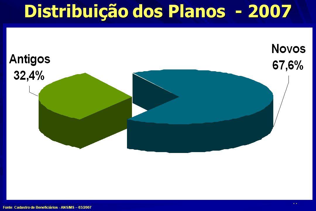 Distribuição dos Planos - 2007