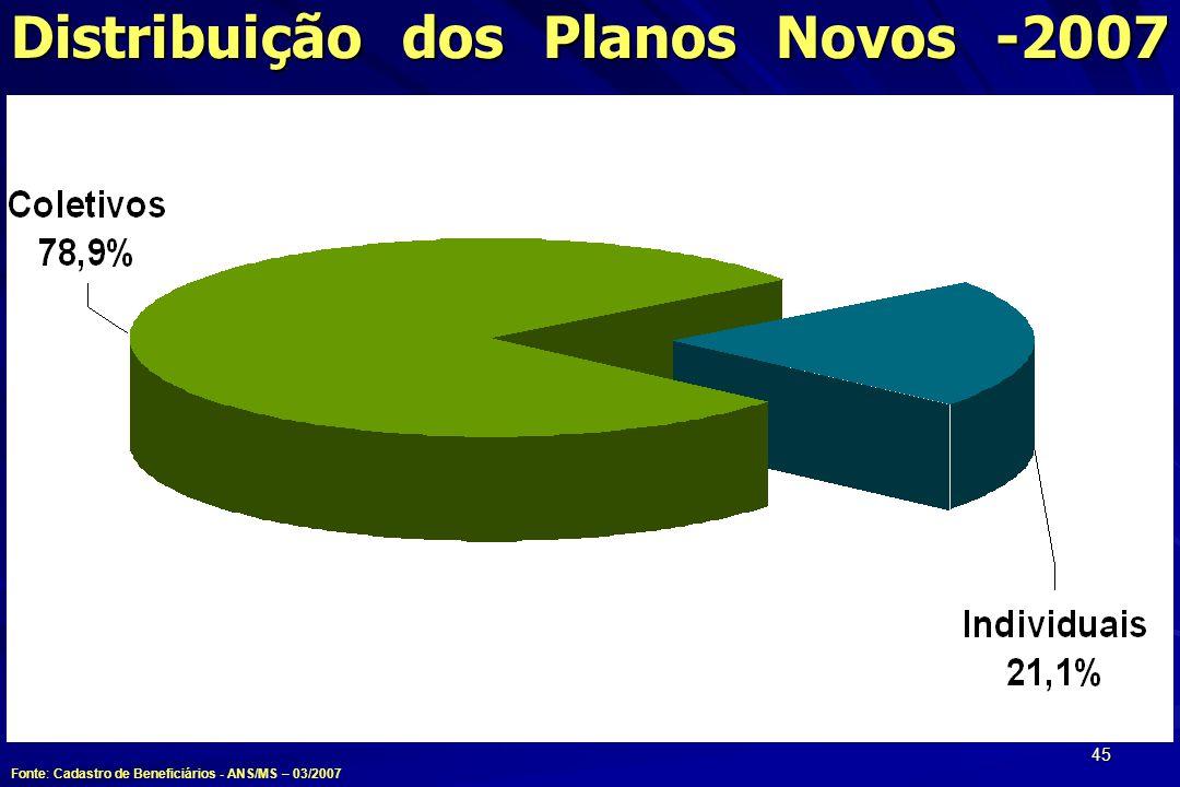 Distribuição dos Planos Novos -2007