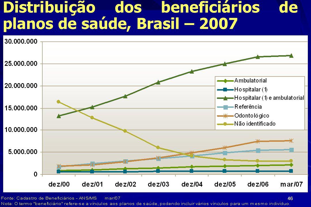 Distribuição dos beneficiários de planos de saúde, Brasil – 2007