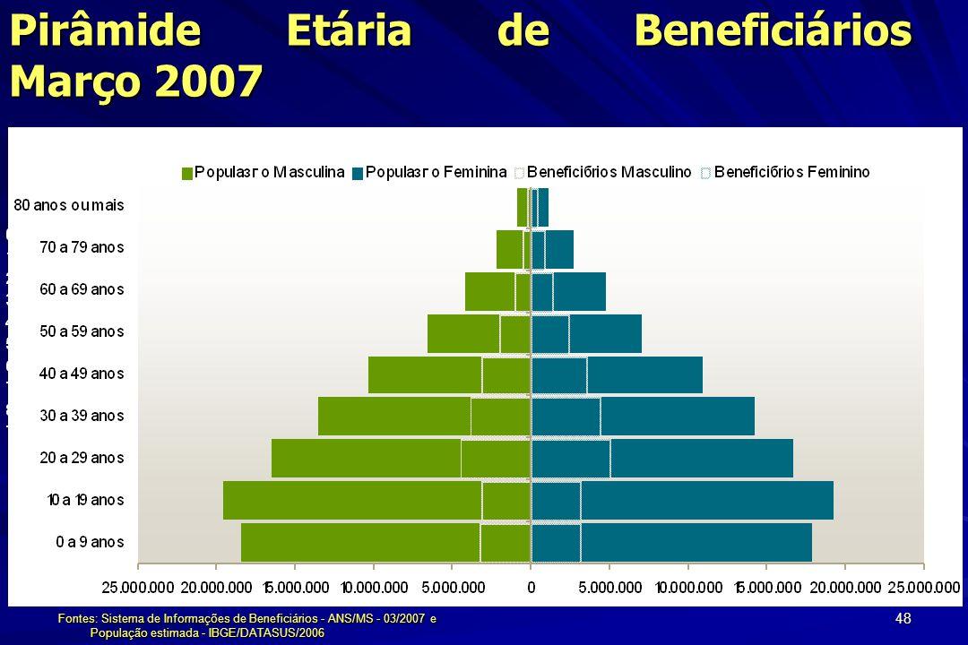 Pirâmide Etária de Beneficiários Março 2007