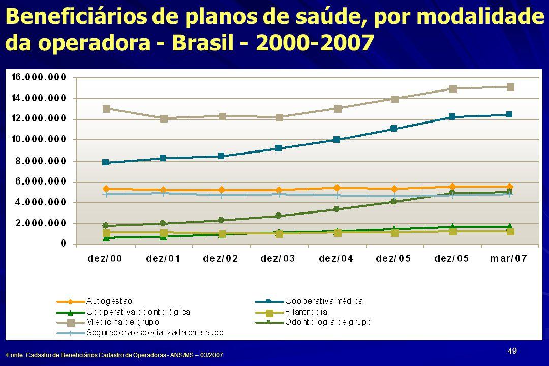 Beneficiários de planos de saúde, por modalidade da operadora - Brasil - 2000-2007