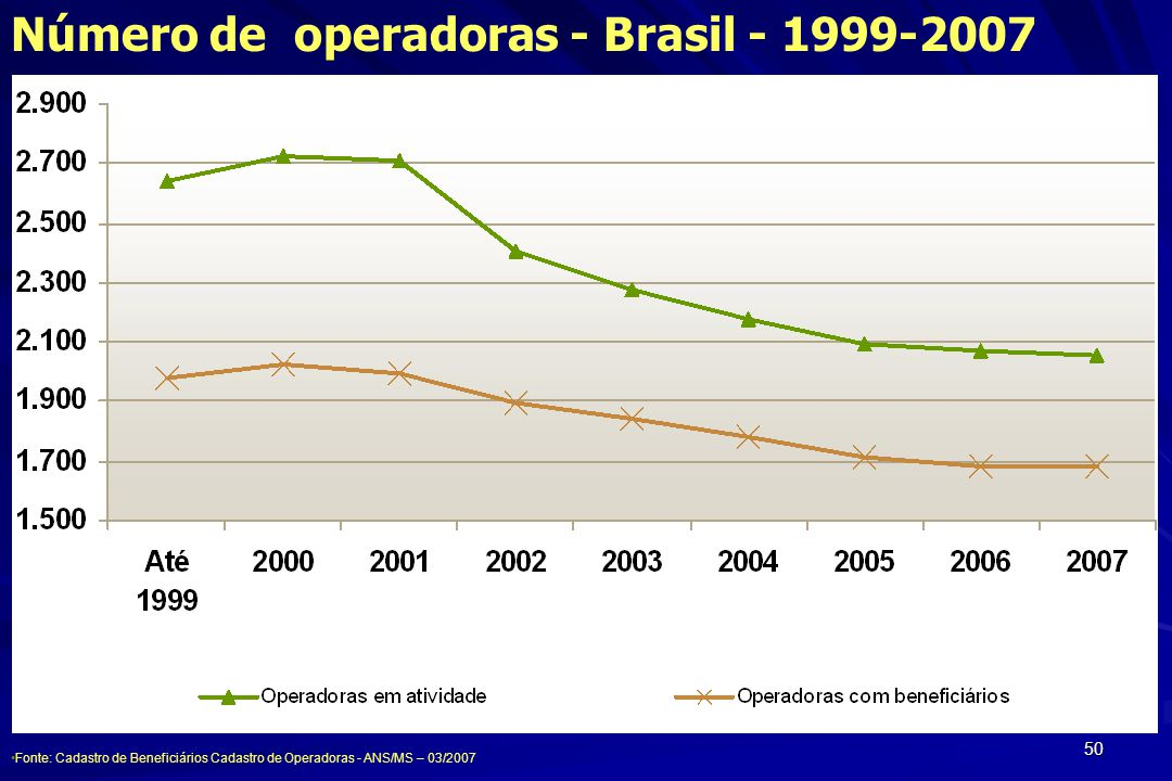 Número de operadoras - Brasil - 1999-2007
