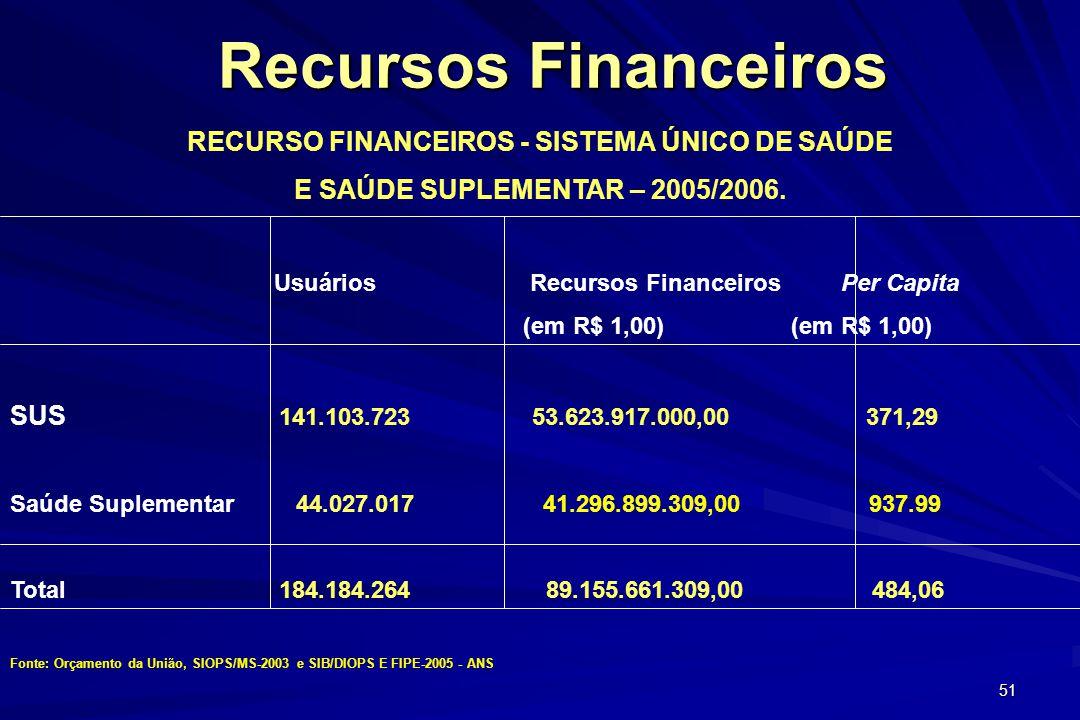 RECURSO FINANCEIROS - SISTEMA ÚNICO DE SAÚDE