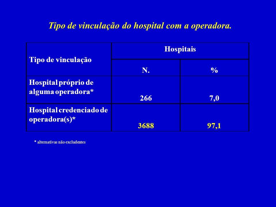 Tipo de vinculação do hospital com a operadora.