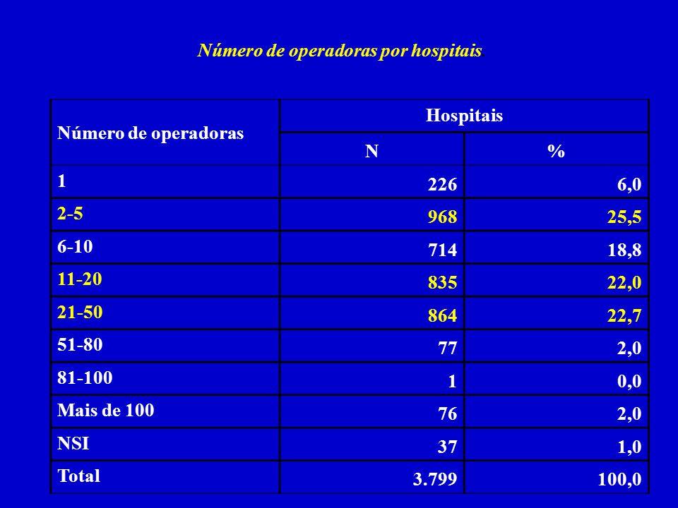 Número de operadoras por hospitais.