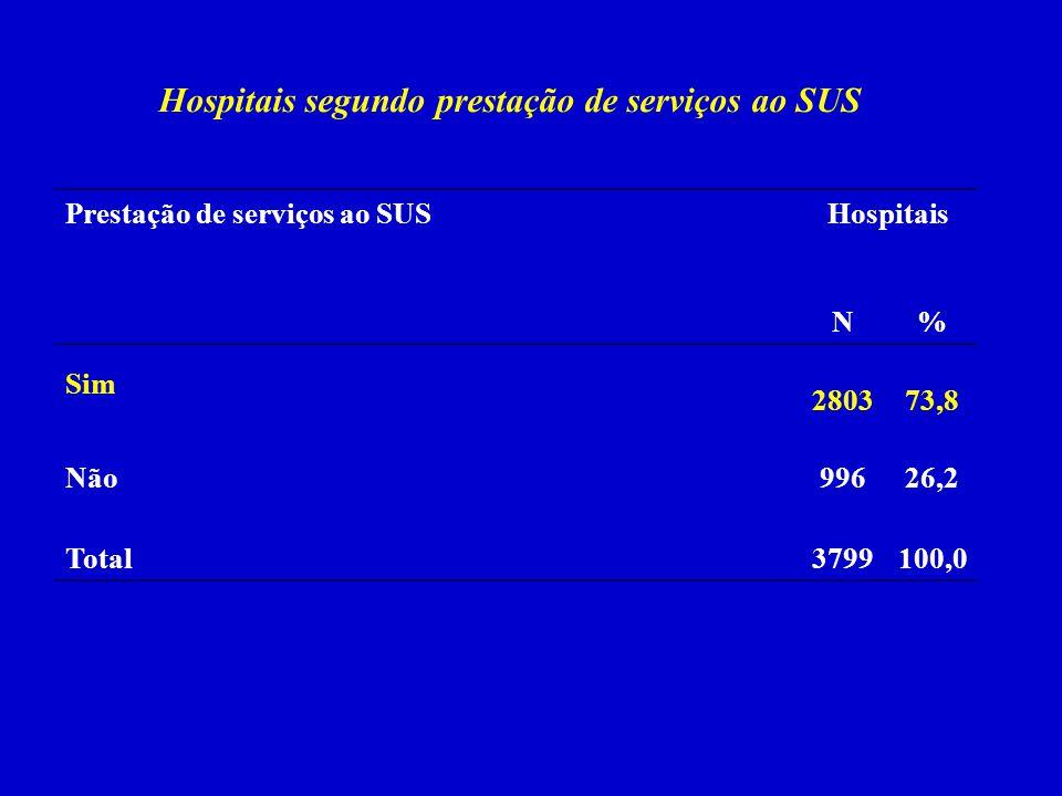 Hospitais segundo prestação de serviços ao SUS