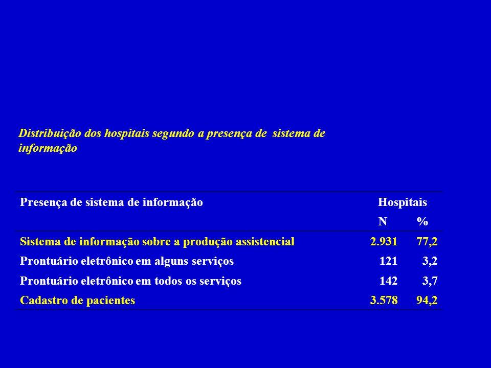 Distribuição dos hospitais segundo a presença de sistema de informação