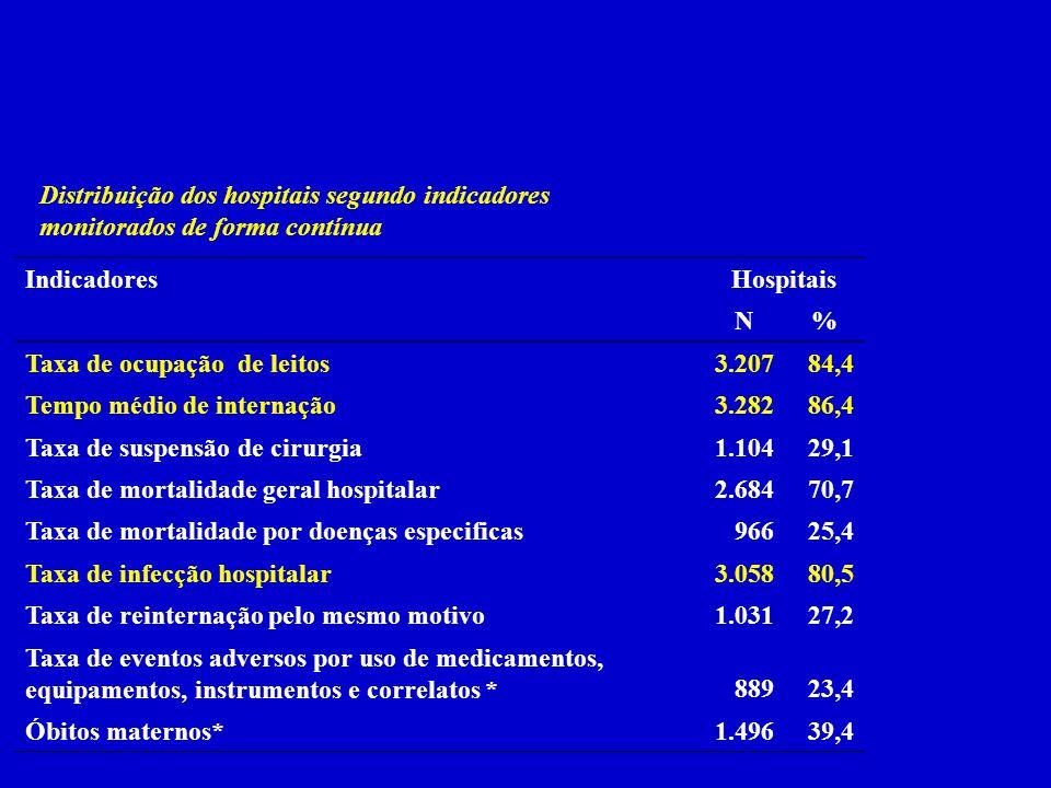 Distribuição dos hospitais segundo indicadores monitorados de forma contínua