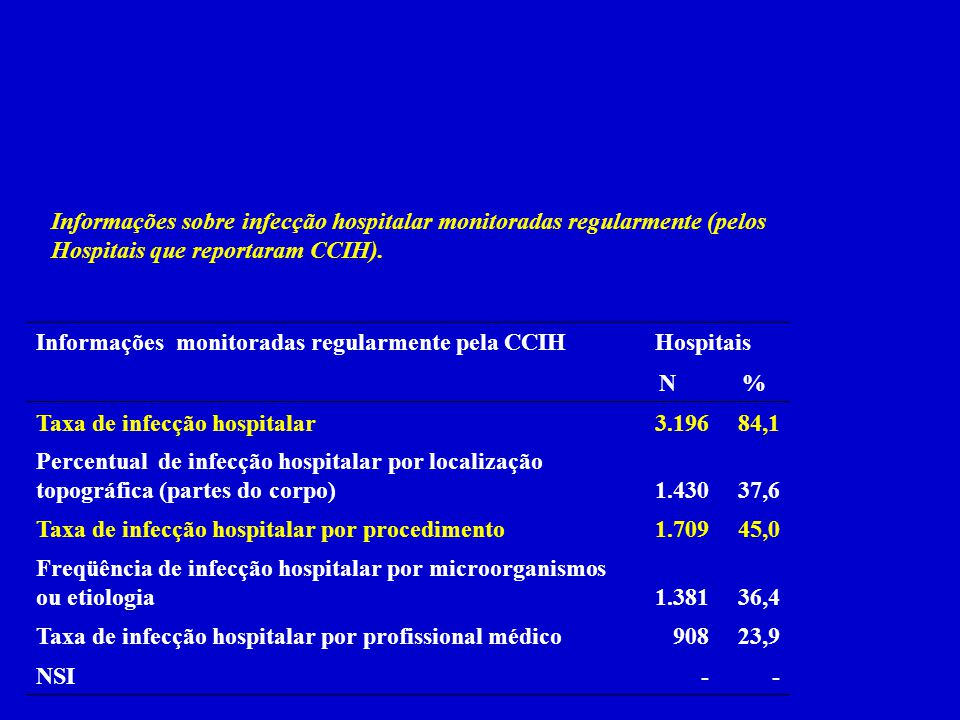 Informações sobre infecção hospitalar monitoradas regularmente (pelos Hospitais que reportaram CCIH).