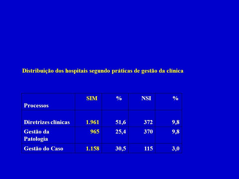 Distribuição dos hospitais segundo práticas de gestão da clínica