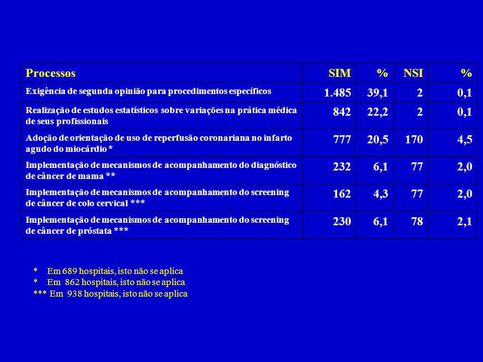 Processos SIM. % NSI. Exigência de segunda opinião para procedimentos específicos. 1.485. 39,1.