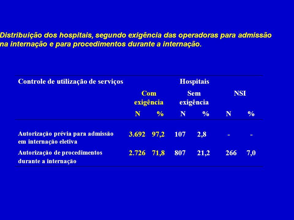 Hospitais Com exigência Sem exigência NSI N %