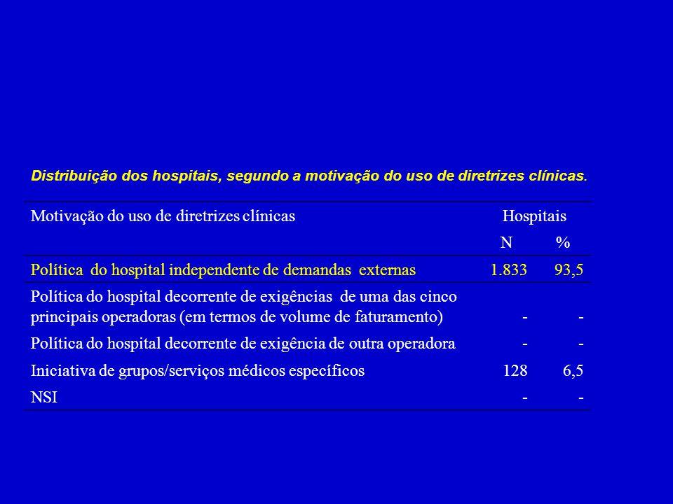 Motivação do uso de diretrizes clínicas Hospitais N %