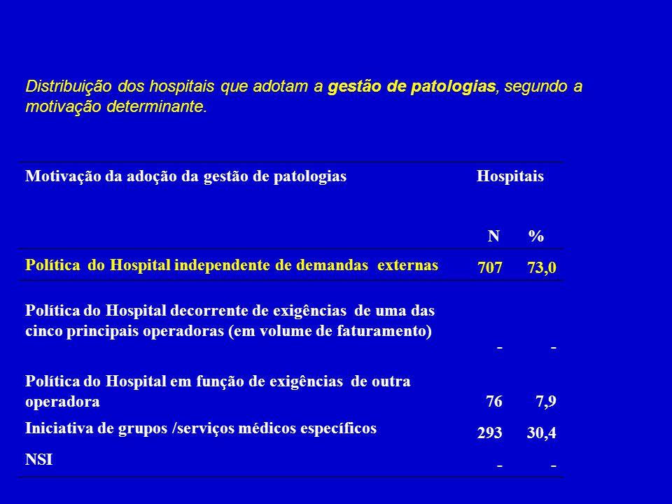 Distribuição dos hospitais que adotam a gestão de patologias, segundo a motivação determinante.
