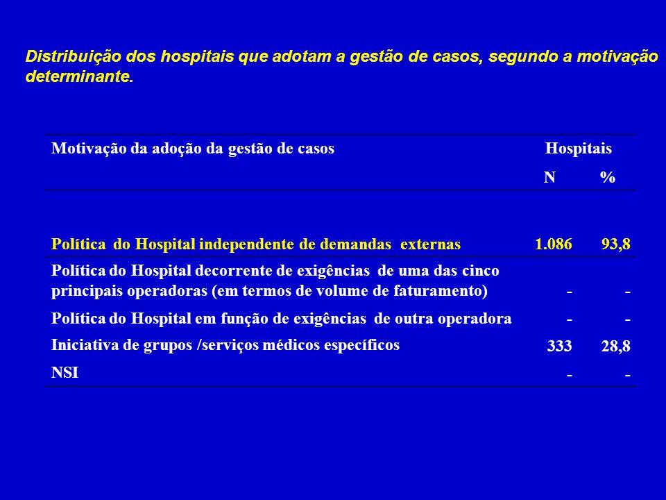 Distribuição dos hospitais que adotam a gestão de casos, segundo a motivação determinante.