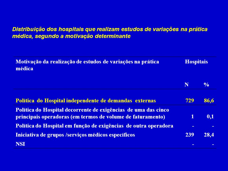 Distribuição dos hospitais que realizam estudos de variações na prática médica, segundo a motivação determinante