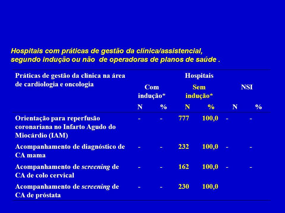 Hospitais Com indução* Sem indução* NSI N %