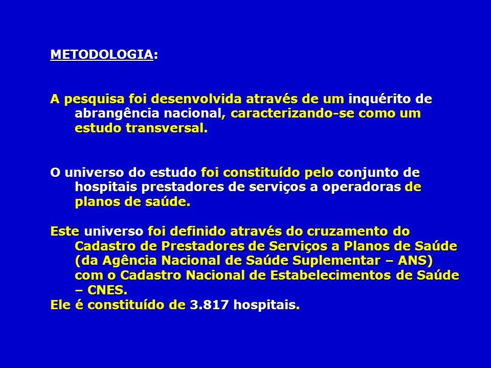 METODOLOGIA: A pesquisa foi desenvolvida através de um inquérito de abrangência nacional, caracterizando-se como um estudo transversal.
