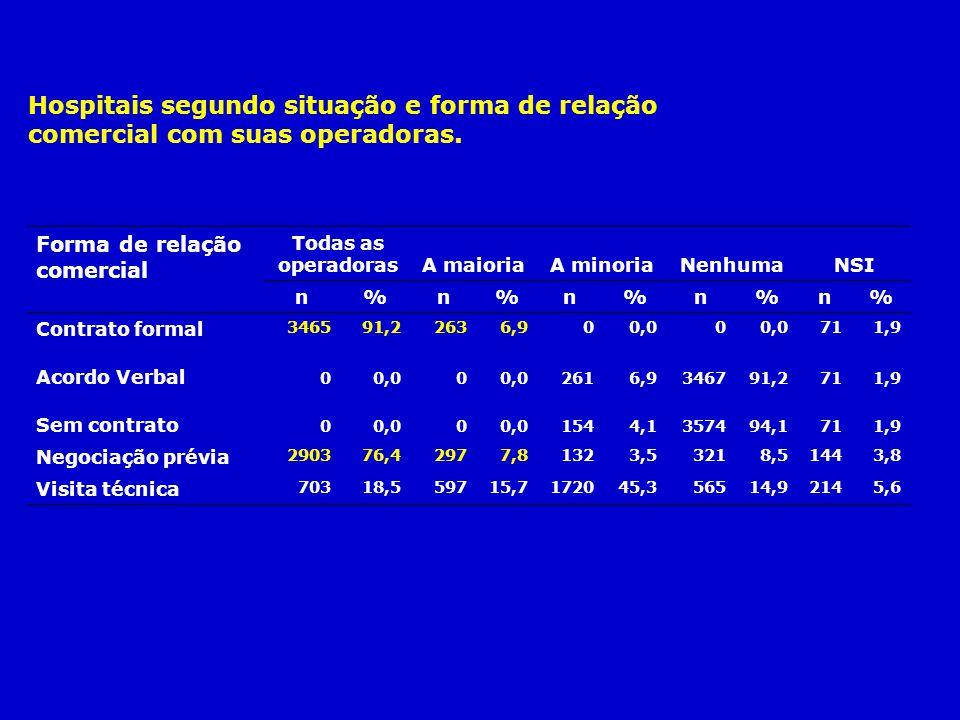 Hospitais segundo situação e forma de relação comercial com suas operadoras.