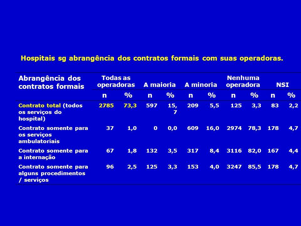 Hospitais sg abrangência dos contratos formais com suas operadoras.