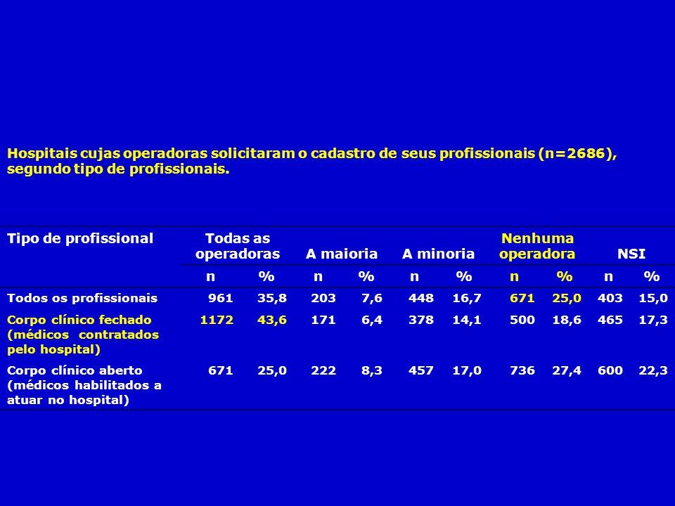 Todas as operadoras A maioria A minoria Nenhuma operadora NSI n %