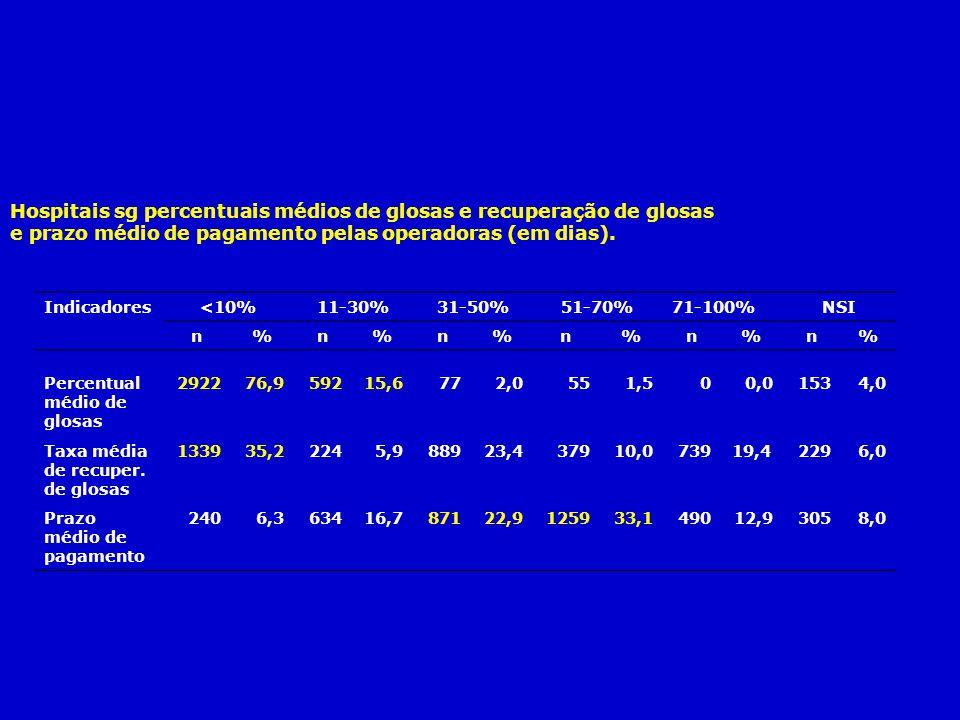 Hospitais sg percentuais médios de glosas e recuperação de glosas