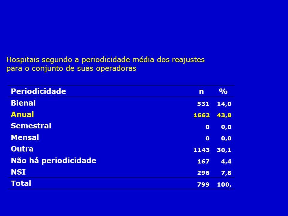 Hospitais segundo a periodicidade média dos reajustes