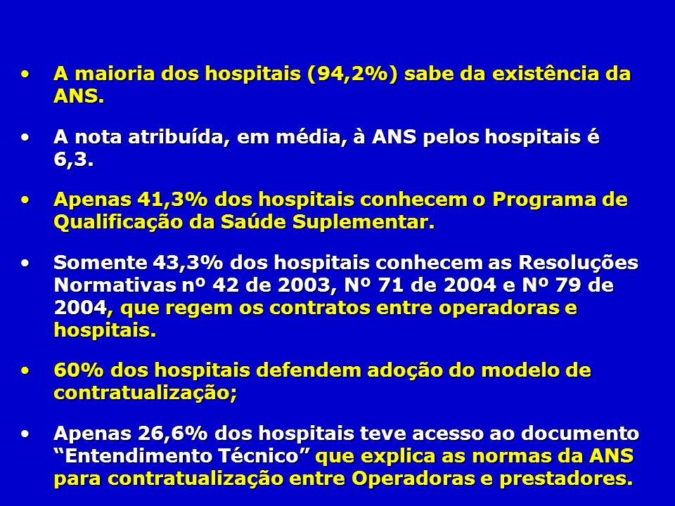 A maioria dos hospitais (94,2%) sabe da existência da ANS.