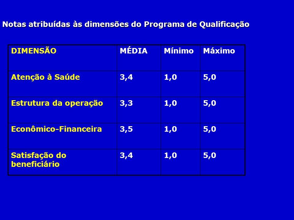 Notas atribuídas às dimensões do Programa de Qualificação