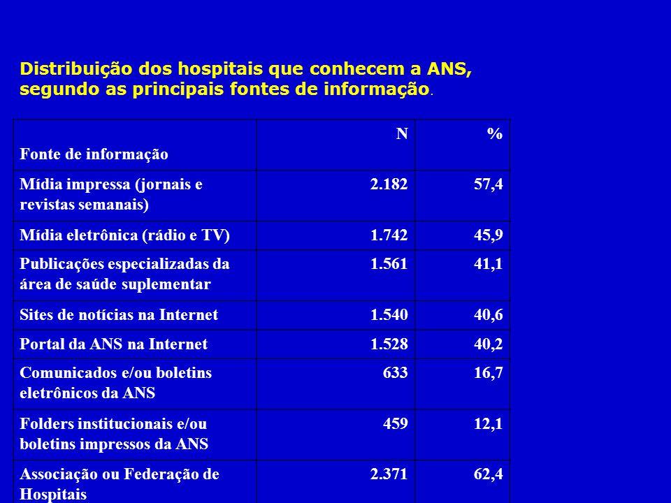 Distribuição dos hospitais que conhecem a ANS, segundo as principais fontes de informação.