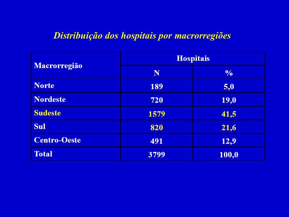 Distribuição dos hospitais por macrorregiões