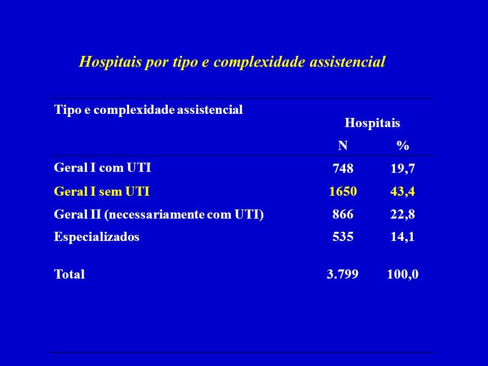 Hospitais por tipo e complexidade assistencial