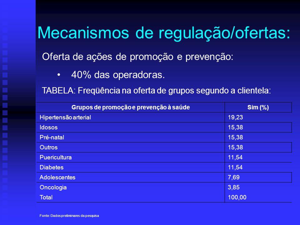 Mecanismos de regulação/ofertas: