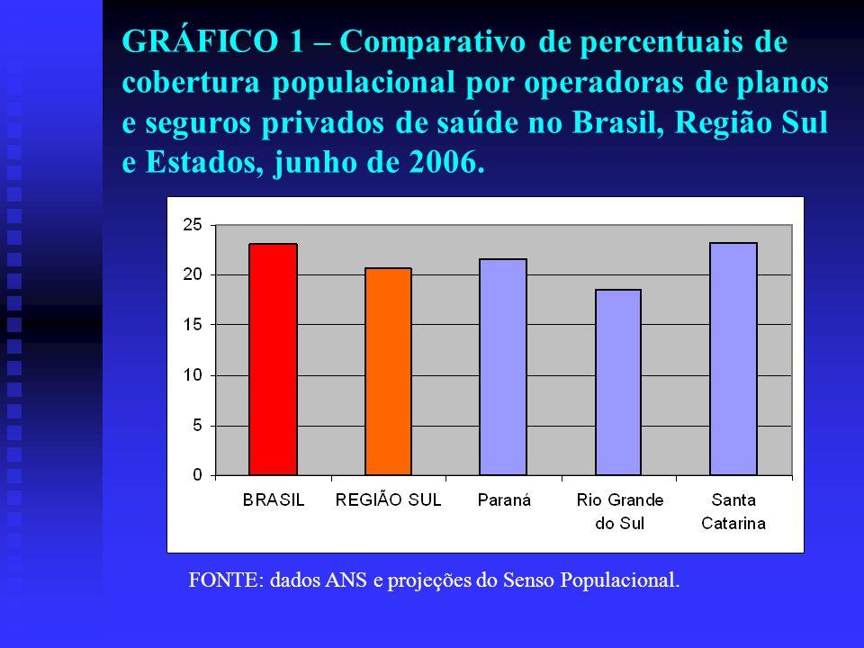 GRÁFICO 1 – Comparativo de percentuais de cobertura populacional por operadoras de planos e seguros privados de saúde no Brasil, Região Sul e Estados, junho de 2006.