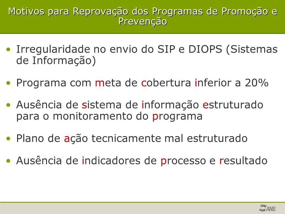 Motivos para Reprovação dos Programas de Promoção e Prevenção