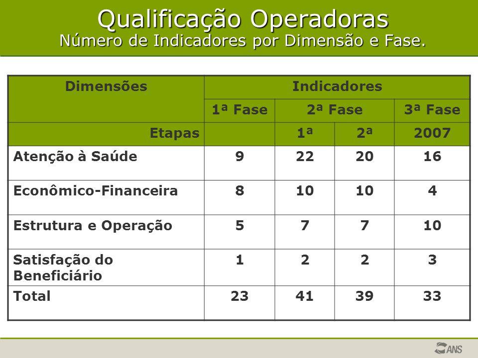 Qualificação Operadoras Número de Indicadores por Dimensão e Fase.