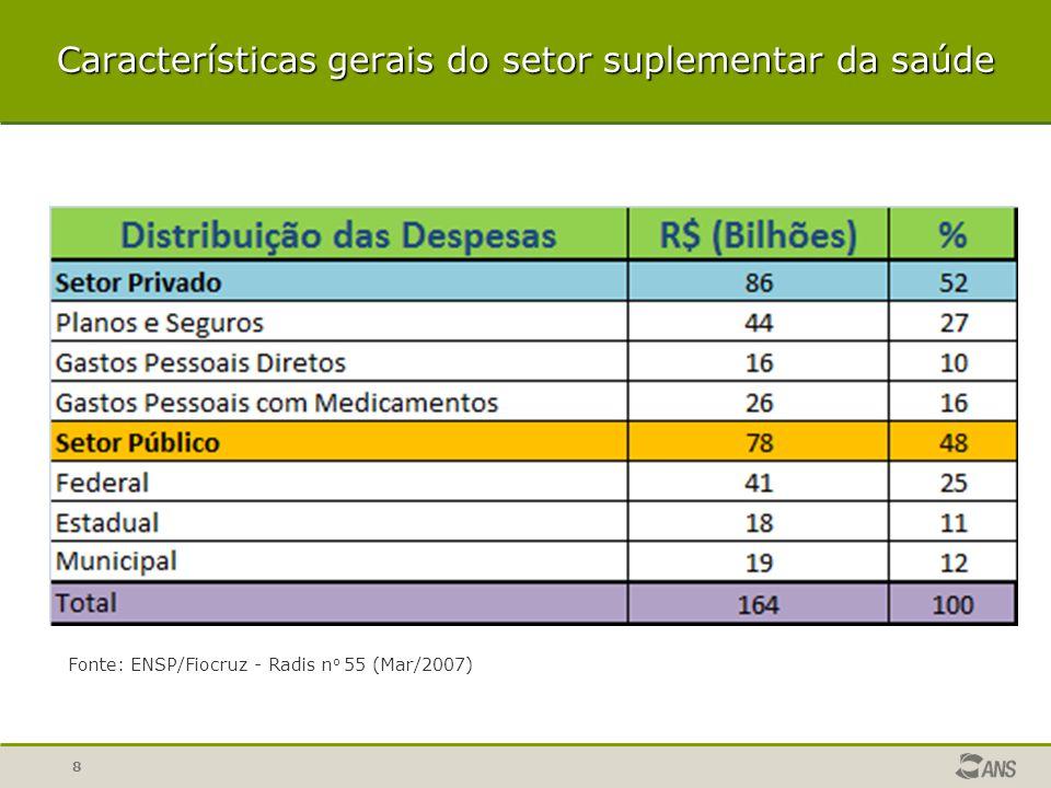 Características gerais do setor suplementar da saúde