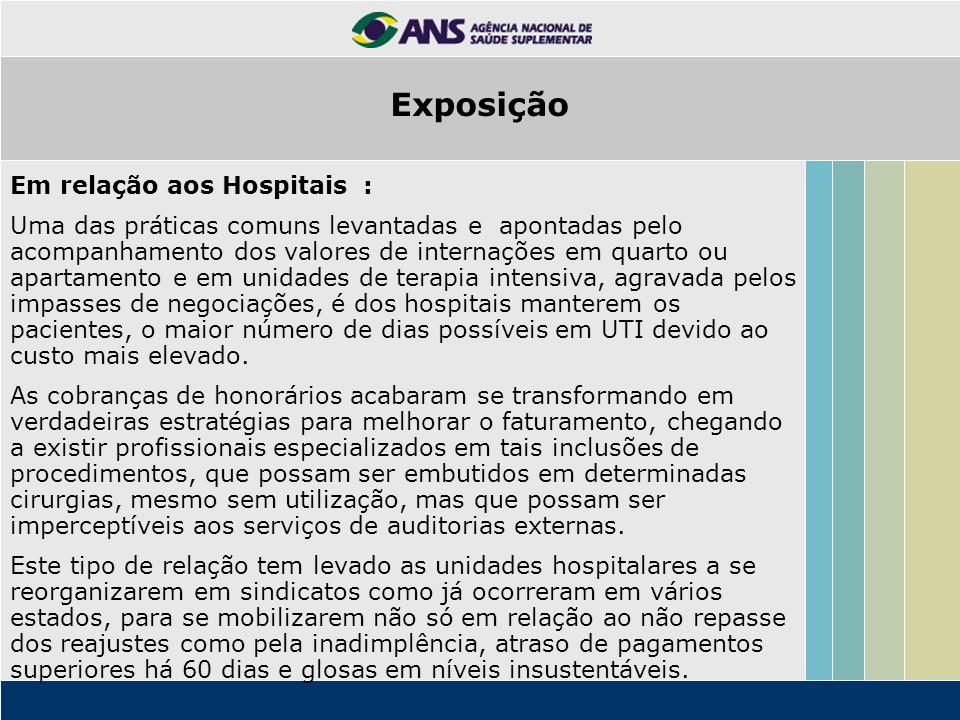 Exposição Em relação aos Hospitais :