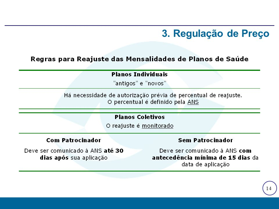 Comparação dos índices de reajuste definidos pela ANS com taxas de inflação medidas pela FGV (IGP-M) e pelo DIEESE