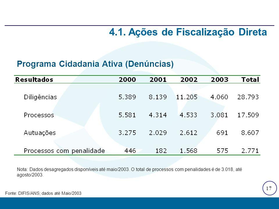 4.1. Ações de Fiscalização Direta