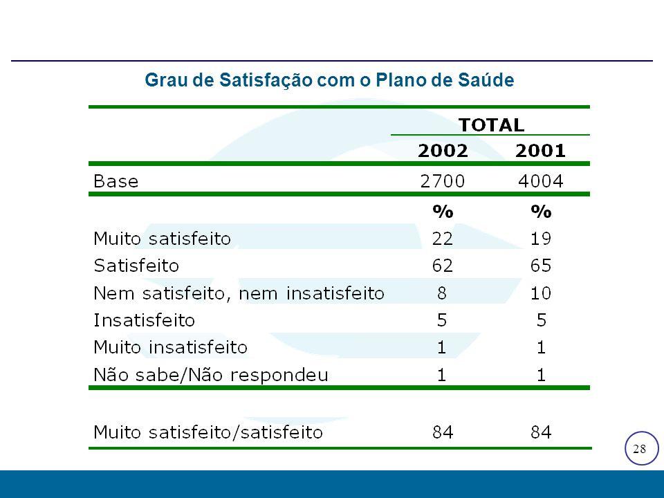 Evolução das Reclamações do PROCON-São Paulo, 1997 - 2002