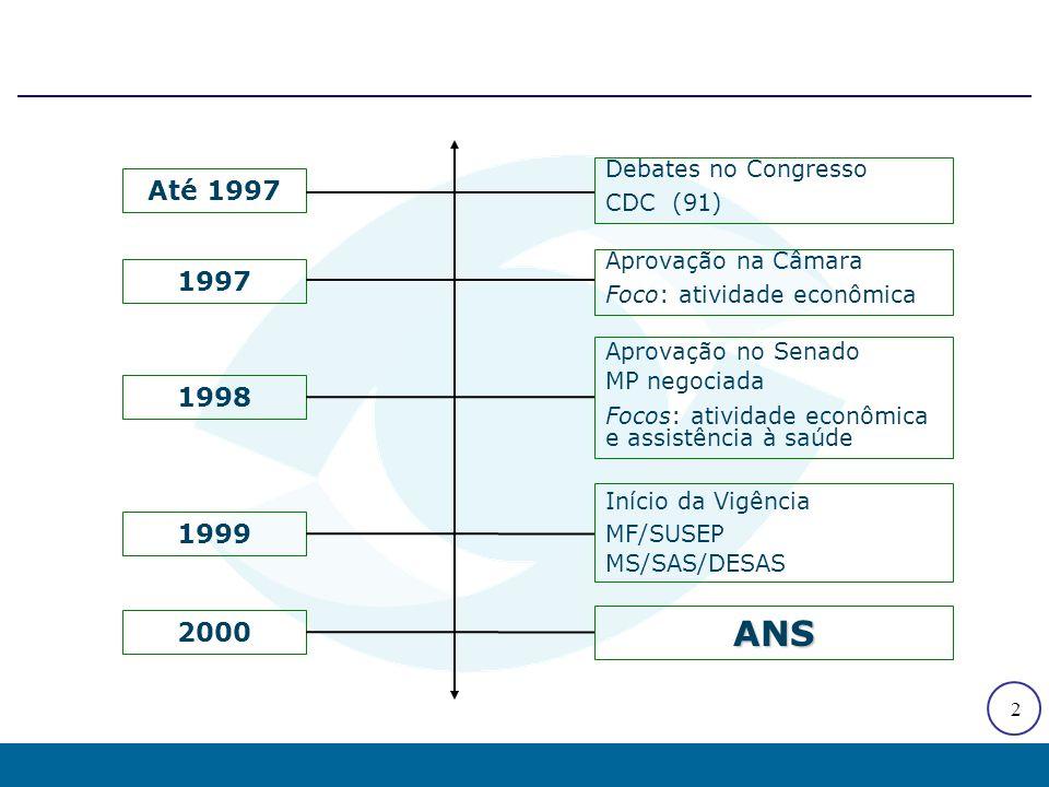 Setor antes e depois da regulamentação