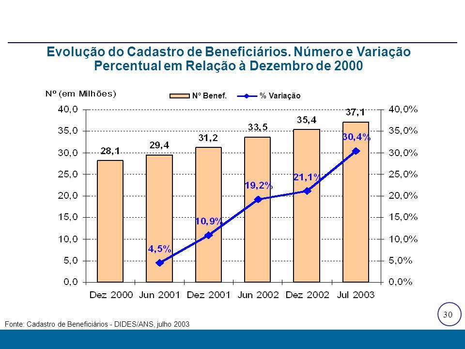Beneficiários e Operadoras Registradas por Faixa Percentual Cumulativa de Beneficiários, 2003