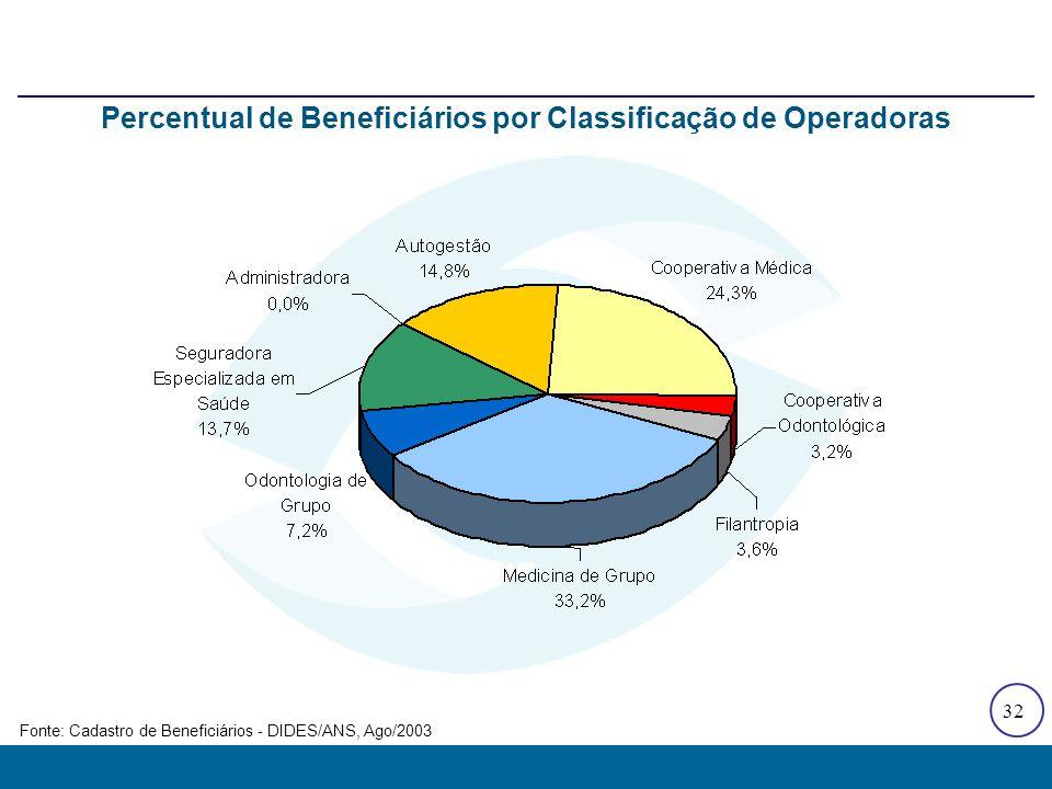 Proporção de Beneficiários por Época de Contratação de Planos de Saúde