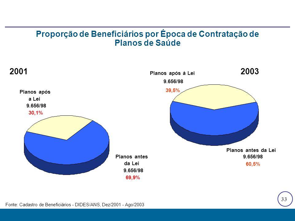 Distribuição dos Beneficiários em Planos com Vigência após a Lei 9