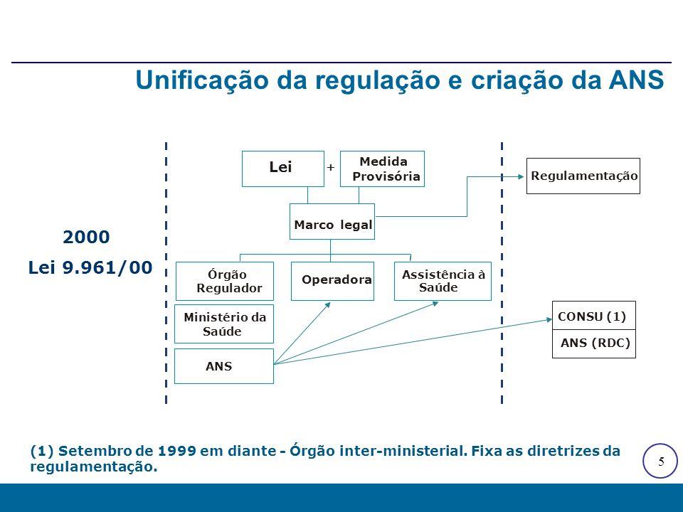 ANS Modelo Decisório CONSU Ministério da Saúde