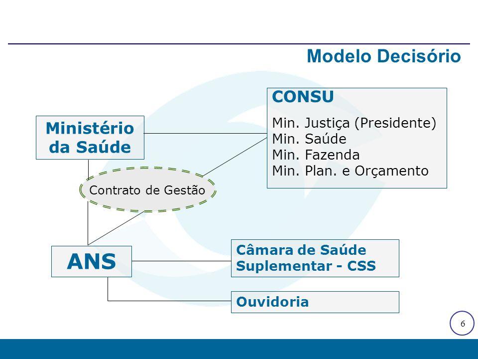 Modelo Decisório Câmara de Saúde Suplementar, Consultas Públicas e Câmaras Técnicas, 2000 a 2003. Quantidade.