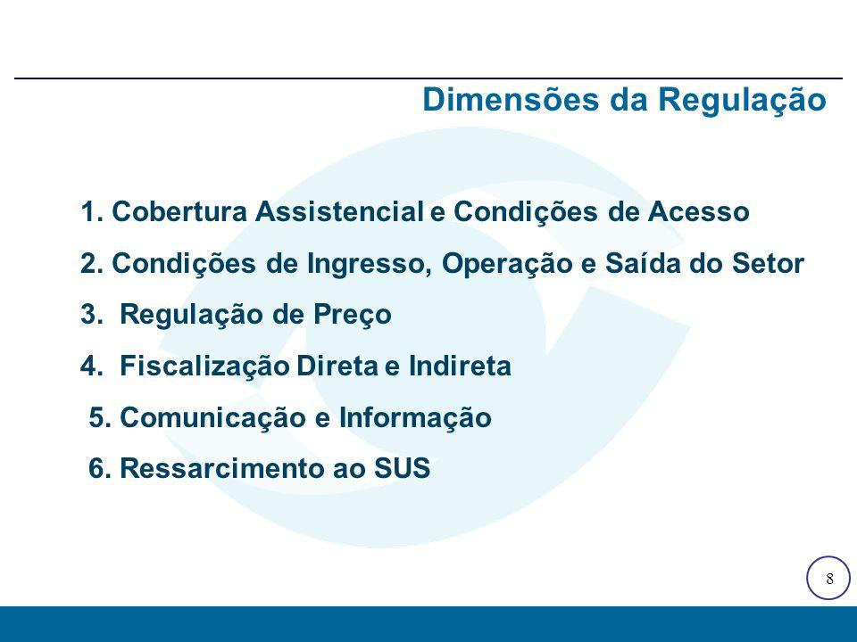 1. Cobertura Assistencial e Condições de Acesso